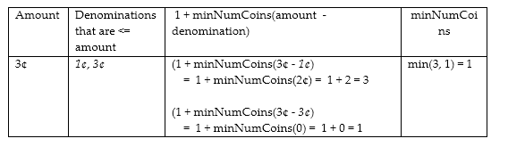 Coin change problem – The Coding Interview Blog